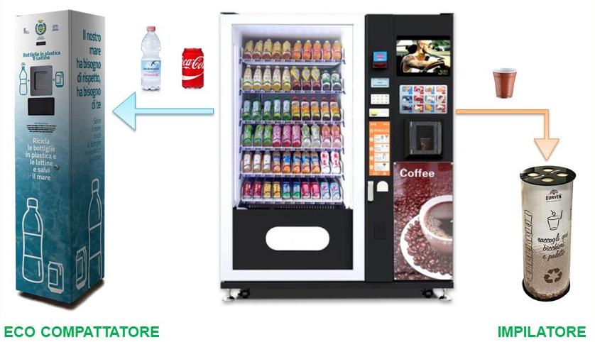 Ecocompattatori e impilatori: riduzione volume rifiuti per distributori automatici (vending) e ocs